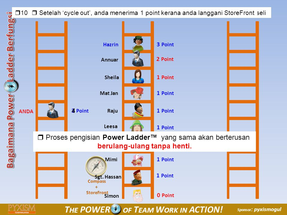 © 2010 PYXISM, Inc All Rights Reserved T HE POWER OF T EAM W ORK IN ACTION! Sponsor : pyxismogul  10 nama yang tinggal akan dimasukkan ke Power Ladde