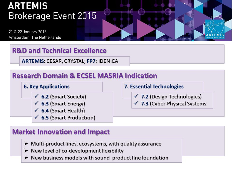 R&D and Technical Excellence Research Domain & ECSEL MASRIA Indication Market Innovation and Impact ARTEMIS: CESAR, CRYSTAL; FP7: IDENICA 6. Key Appli