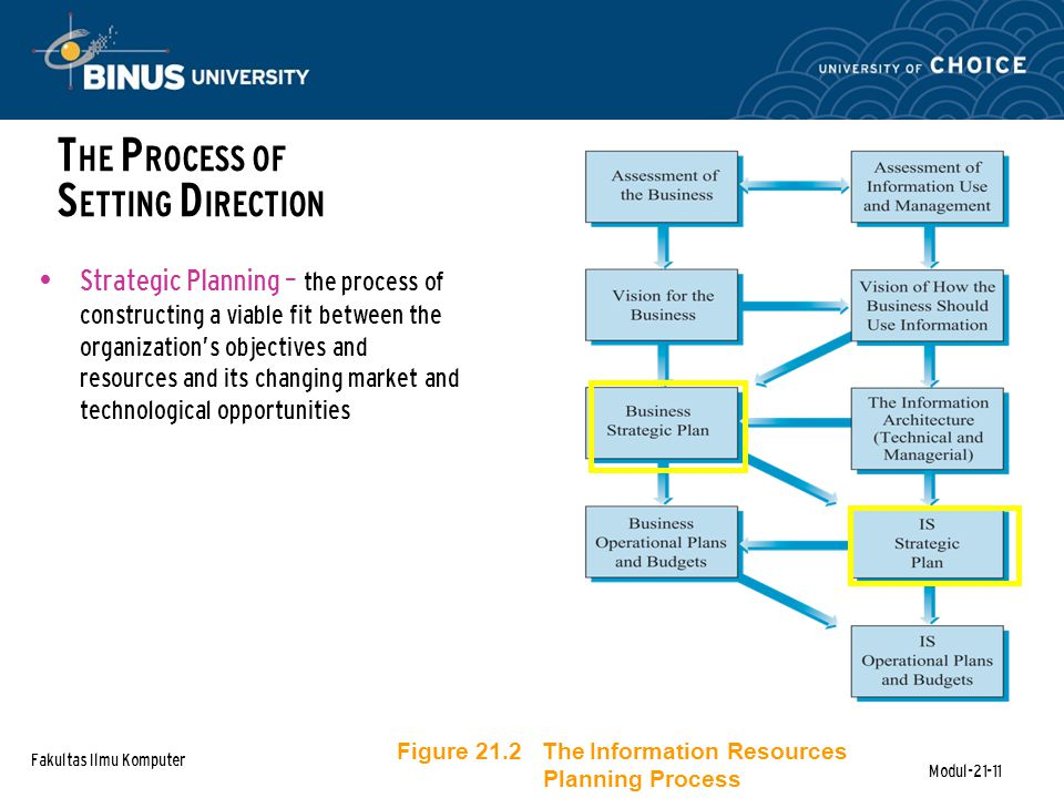Fakultas Ilmu Komputer Modul-21-11 T HE P ROCESS OF S ETTING D IRECTION Strategic Planning – the process of constructing a viable fit between the organization's objectives and resources and its changing market and technological opportunities Figure 21.2 The Information Resources Planning Process