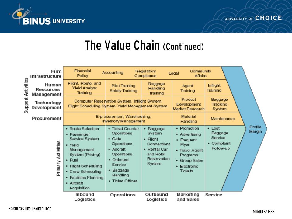 Fakultas Ilmu Komputer Modul-21-36 The Value Chain (Continued)