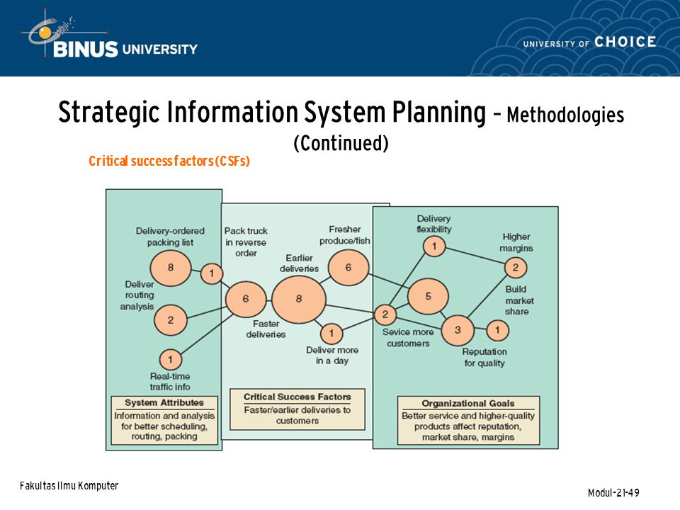Fakultas Ilmu Komputer Modul-21-49 Critical success factors (CSFs) Strategic Information System Planning – Methodologies (Continued)