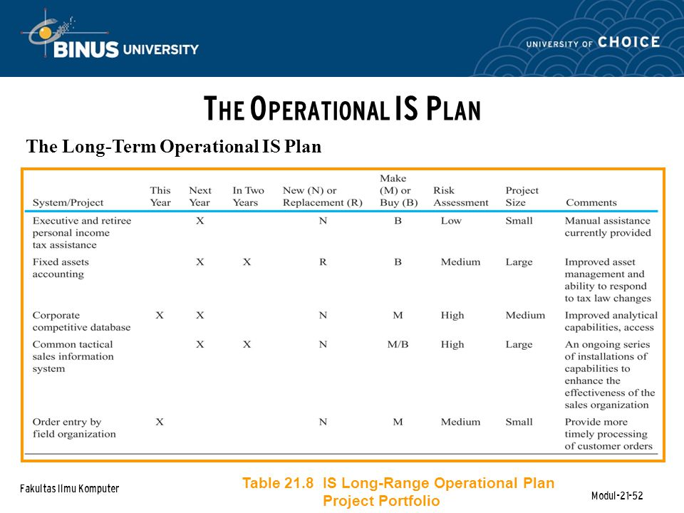 Fakultas Ilmu Komputer Modul-21-52 T HE O PERATIONAL IS P LAN The Long-Term Operational IS Plan Table 21.8 IS Long-Range Operational Plan Project Portfolio