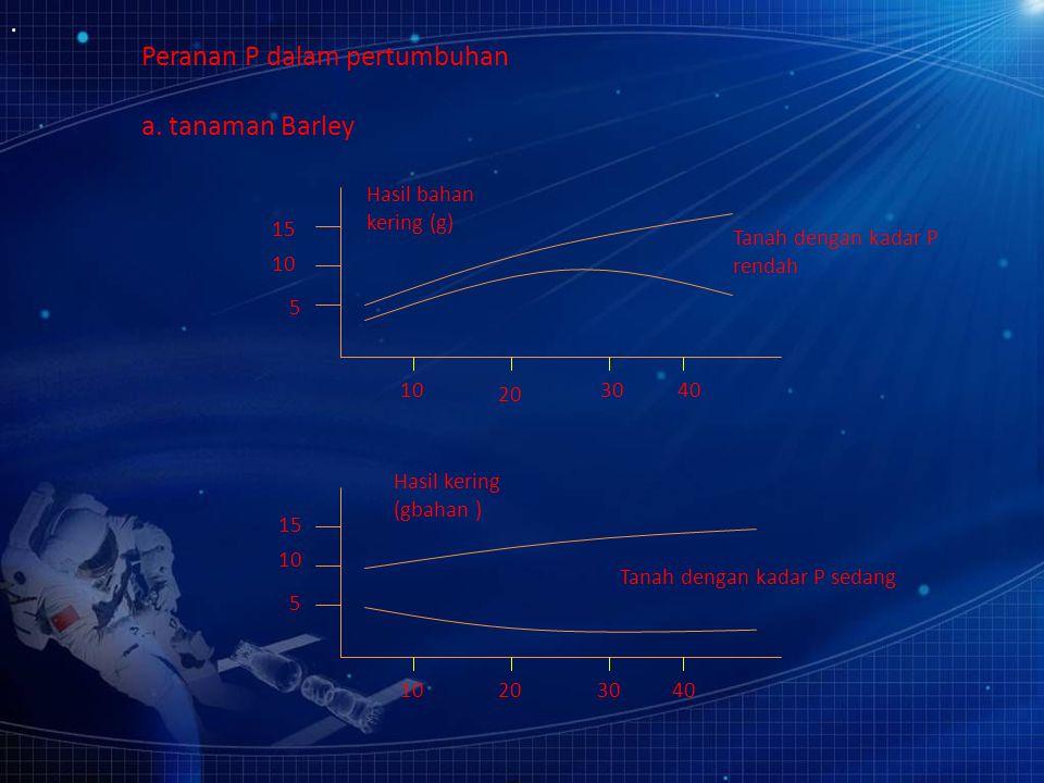 Faktor yang mempengaruhi ketersediaan fosfor (P) a. Tipe liat Tipe 1:1 memfiksasi P↑ Tipe 2:1 memfiksasi P↓ b. pH tanah ketersediaan P maksimum pH : 5