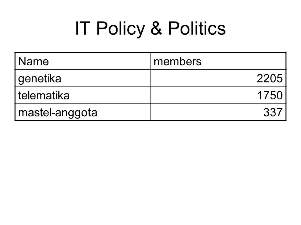 IT Policy & Politics Namemembers genetika2205 telematika1750 mastel-anggota337