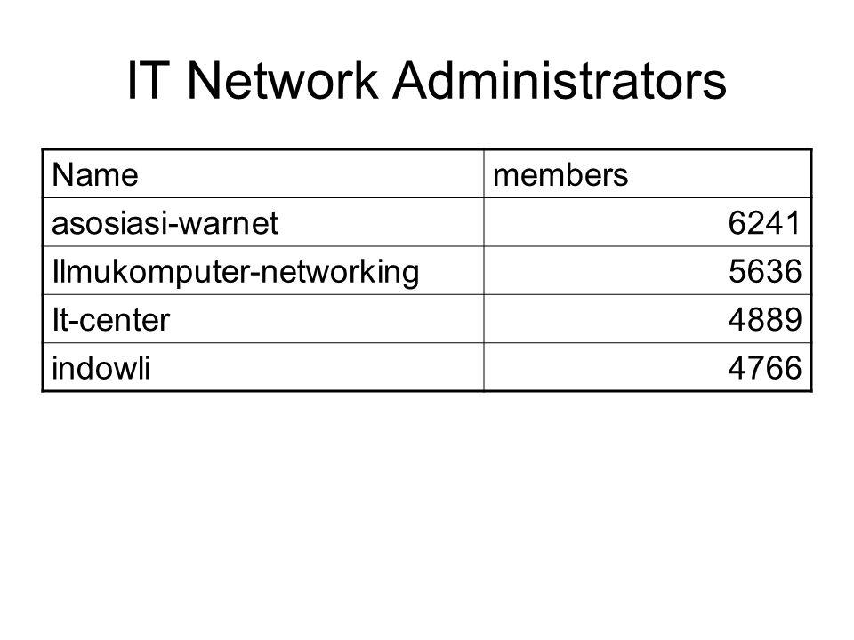 IT Network Administrators Namemembers asosiasi-warnet6241 Ilmukomputer-networking5636 It-center4889 indowli4766