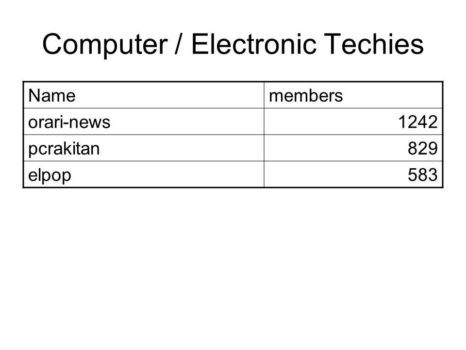 Computer / Electronic Techies Namemembers orari-news1242 pcrakitan829 elpop583