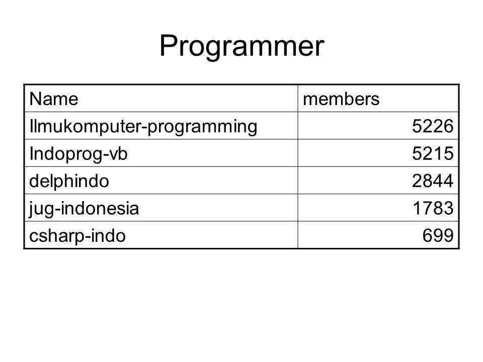 Programmer Namemembers Ilmukomputer-programming5226 Indoprog-vb5215 delphindo2844 jug-indonesia1783 csharp-indo699