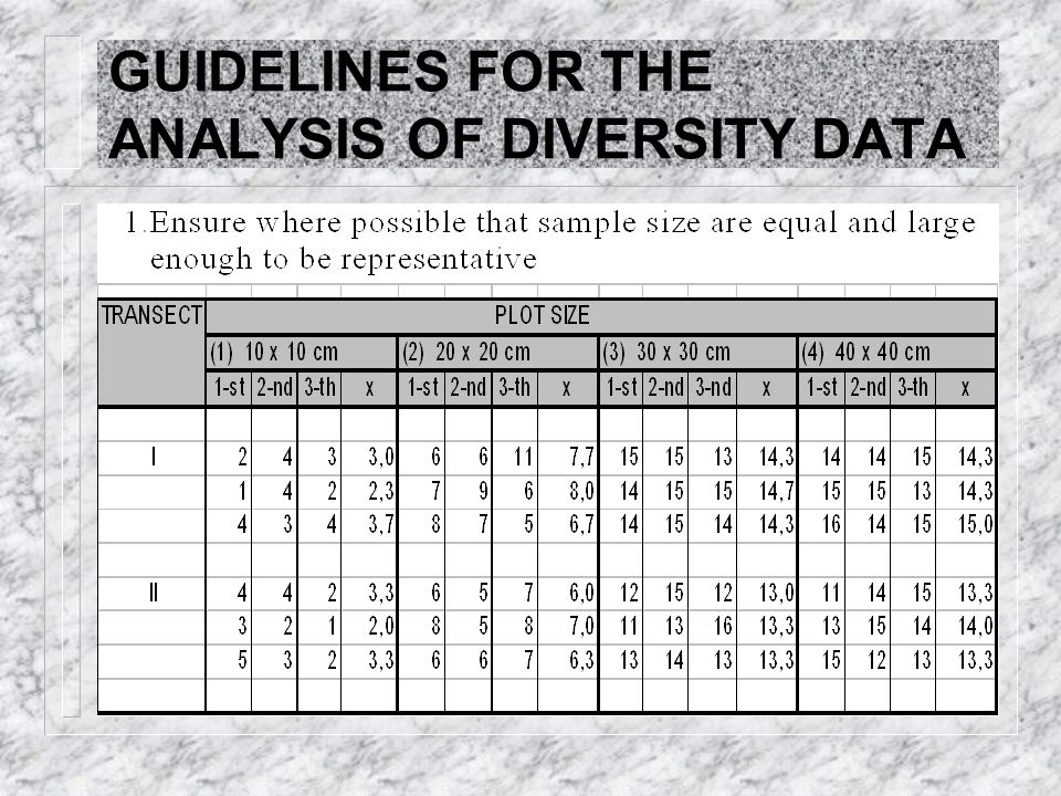 GUIDELINES FOR THE ANALYSIS OF DIVERSITY DATA