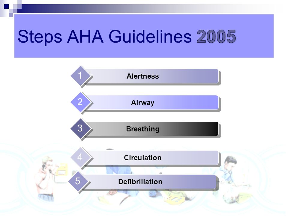 AHA ECC Adult Chain of Survival 1. Immediate recognition of cardiac arrest and activation f the emergency response system 2. Early CPR with an emphasi
