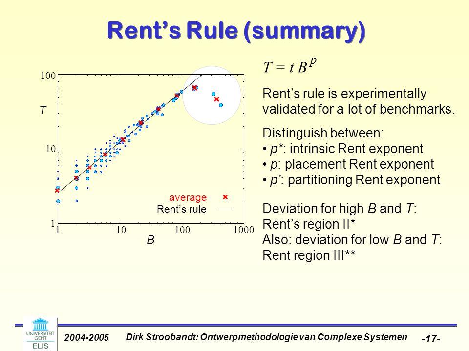 Dirk Stroobandt: Ontwerpmethodologie van Complexe Systemen 2004-2005 -17- Rent's Rule (summary) average Rent's rule Rent's rule is experimentally vali