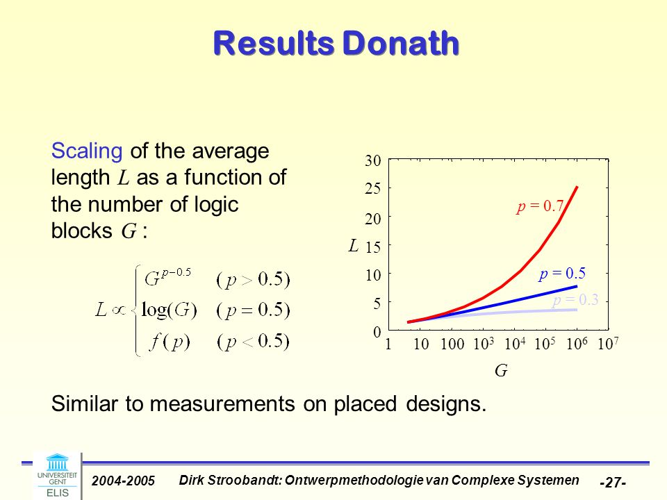 Dirk Stroobandt: Ontwerpmethodologie van Complexe Systemen 2004-2005 -27- Results Donath Scaling of the average length L as a function of the number o