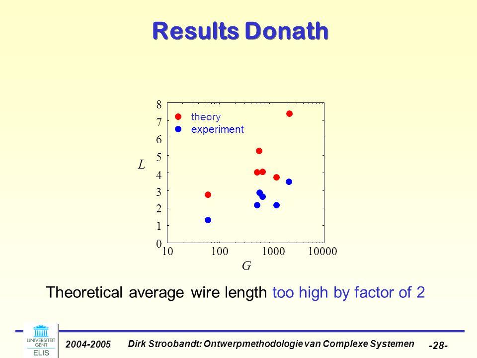 Dirk Stroobandt: Ontwerpmethodologie van Complexe Systemen 2004-2005 -28- Results Donath Theoretical average wire length too high by factor of 2 10000