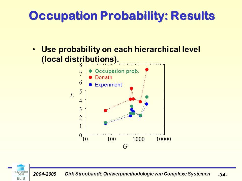 Dirk Stroobandt: Ontwerpmethodologie van Complexe Systemen 2004-2005 -34- Occupation Probability: Results 8 Occupation prob. 10000 L G 1 2 3 4 6 5 7 1