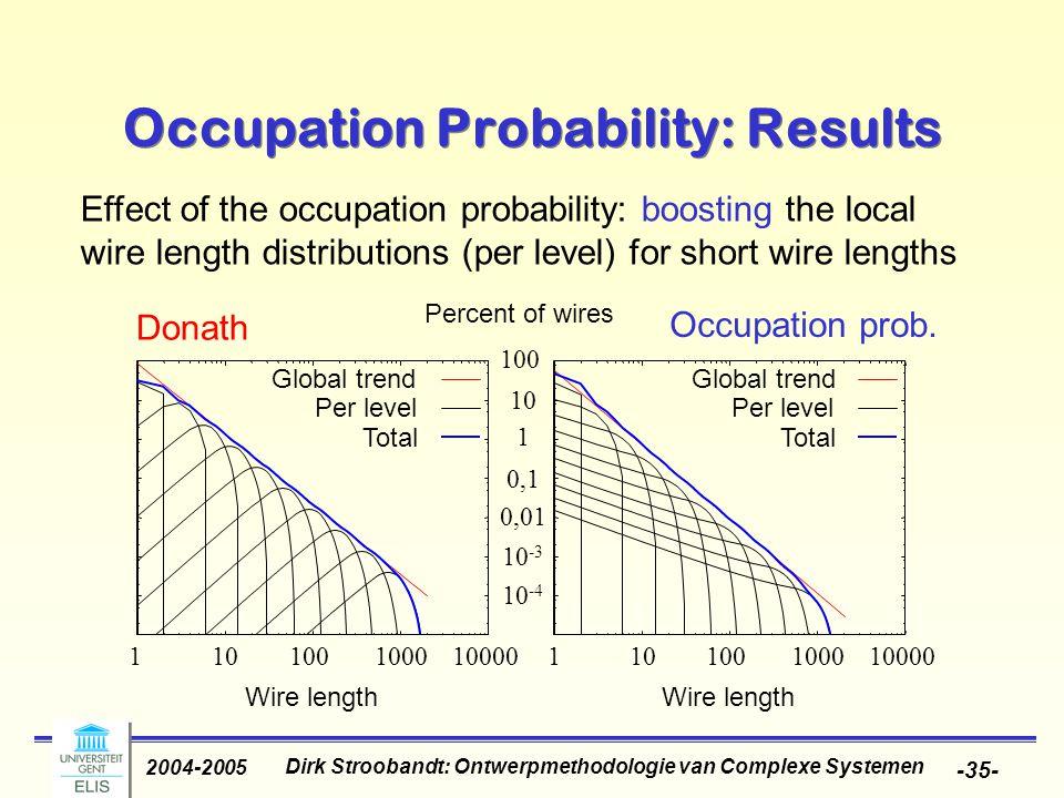 Dirk Stroobandt: Ontwerpmethodologie van Complexe Systemen 2004-2005 -35- Occupation Probability: Results Effect of the occupation probability: boosting the local wire length distributions (per level) for short wire lengths Occupation prob.