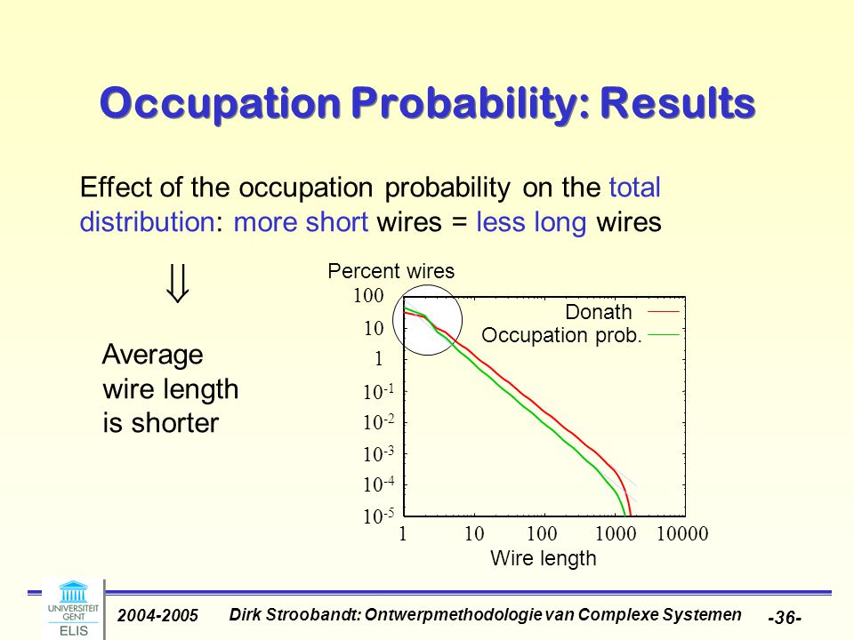 Dirk Stroobandt: Ontwerpmethodologie van Complexe Systemen 2004-2005 -36- Effect of the occupation probability on the total distribution: more short w