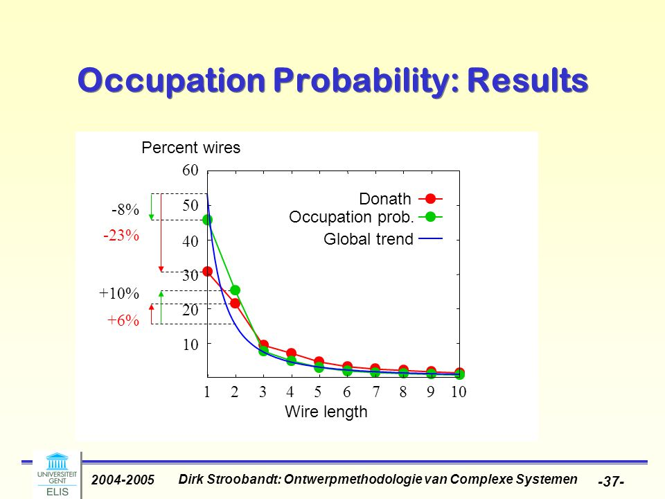 Dirk Stroobandt: Ontwerpmethodologie van Complexe Systemen 2004-2005 -37- Occupation Probability: Results 10 20 30 40 50 60 110 Wire length Percent wires Occupation prob.