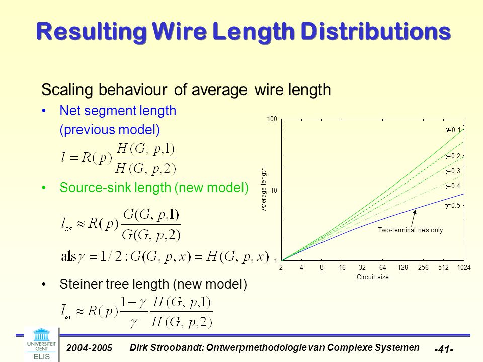 Dirk Stroobandt: Ontwerpmethodologie van Complexe Systemen 2004-2005 -41- Scaling behaviour of average wire length Net segment length (previous model) Source-sink length (new model) Steiner tree length (new model) Resulting Wire Length Distributions 1 10 100 2481632641282565121024 A v e r a g e l e n g t h Two-terminal nets only Circuit size  =0.1  =0.2  =0.3  =0.4  =0.5