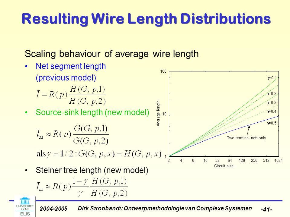 Dirk Stroobandt: Ontwerpmethodologie van Complexe Systemen 2004-2005 -41- Scaling behaviour of average wire length Net segment length (previous model)