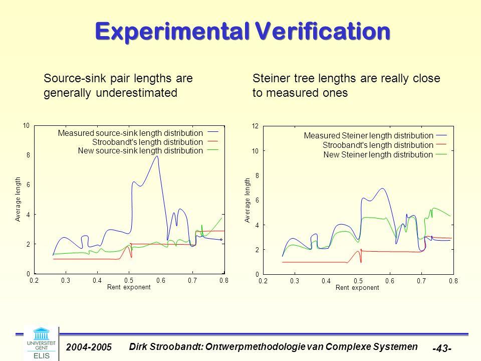 Dirk Stroobandt: Ontwerpmethodologie van Complexe Systemen 2004-2005 -43- Experimental Verification Source-sink pair lengths are generally underestimated Steiner tree lengths are really close to measured ones 0 2 4 6 8 10 0.20.30.40.50.60.70.8 A v e r a g e l e n g t h Rent exponent Measured source-sink length distribution Stroobandt s length distribution New source-sink length distribution