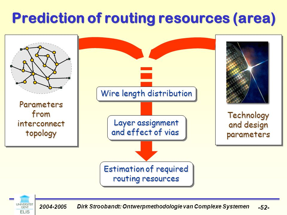 Dirk Stroobandt: Ontwerpmethodologie van Complexe Systemen 2004-2005 -52- Prediction of routing resources (area) Layer assignment and effect of vias Layer assignment and effect of vias Estimation of required routing resources Estimation of required routing resources Parameters from interconnect topology Technology and design parameters Wire length distribution
