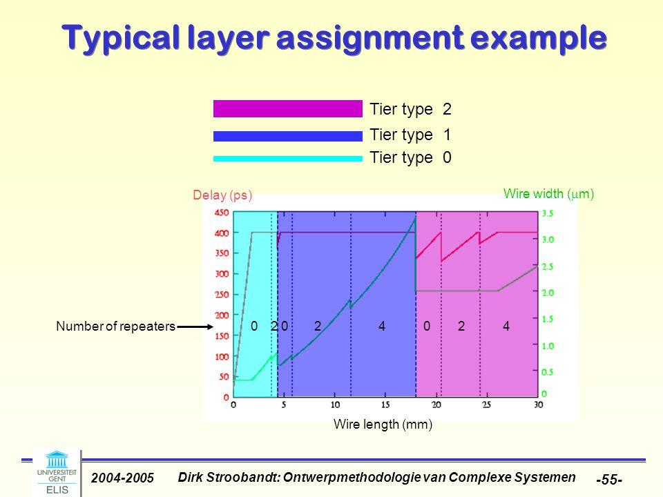 Dirk Stroobandt: Ontwerpmethodologie van Complexe Systemen 2004-2005 -55- Typical layer assignment example Tier type 2 Tier type 1 Tier type 0 Wire length (mm) Delay (ps) Wire width (  m) 02400224Number of repeaters