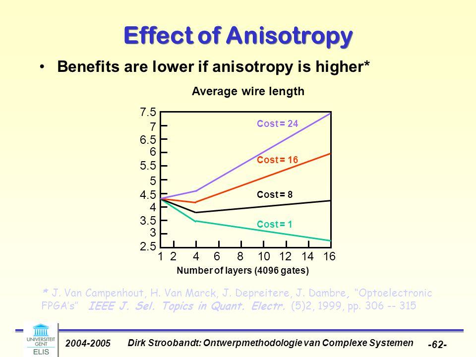 Dirk Stroobandt: Ontwerpmethodologie van Complexe Systemen 2004-2005 -62- Effect of Anisotropy Benefits are lower if anisotropy is higher* Number of l
