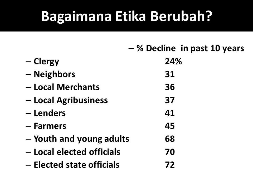 Bagaimana Etika Berubah? – % Decline in past 10 years – Clergy 24% – Neighbors31 – Local Merchants36 – Local Agribusiness 37 – Lenders41 – Farmers45 –