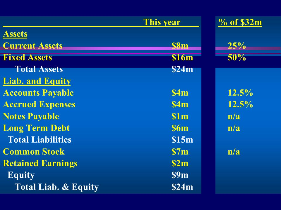 7 IIS This year % of $32m Assets Current Assets$8m25% Fixed Assets$16m50% Total Assets$24m Liab.