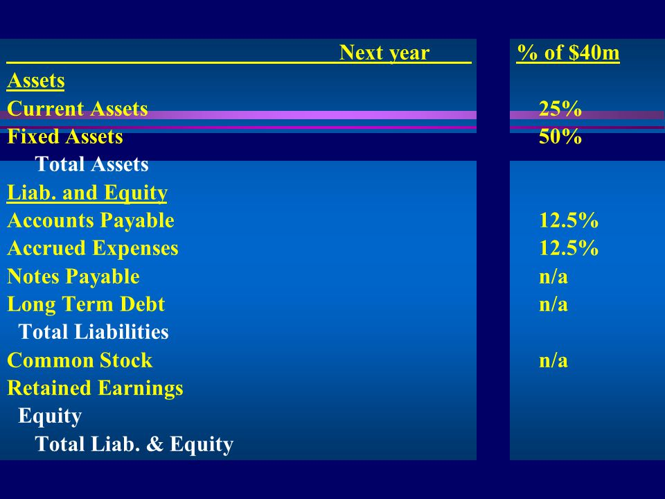 8 IIS Next year % of $40m Assets Current Assets25% Fixed Assets50% Total Assets Liab.