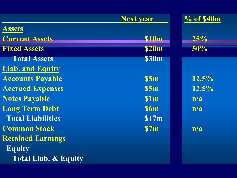 9 IIS Next year % of $40m Assets Current Assets$10m25% Fixed Assets$20m50% Total Assets$30m Liab.