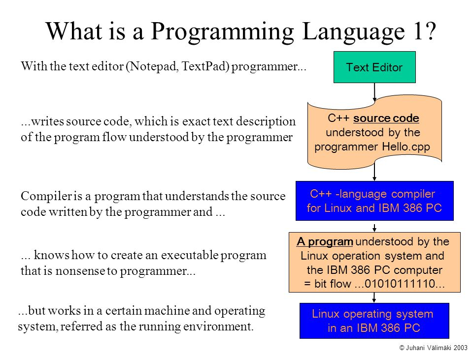 What is a Programming Language 1? Text Editor C++ -language compiler for Linux and IBM 386 PC Linux operating system in an IBM 386 PC A program unders
