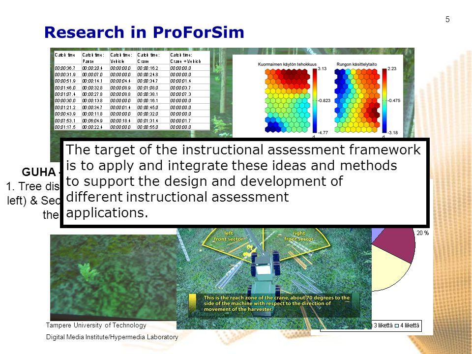 Tampere University of Technology Digital Media Institute/Hypermedia Laboratory 5 Research in ProForSim GUHA –analysis (P=0.95, BASE=5 %) 1. Tree dista