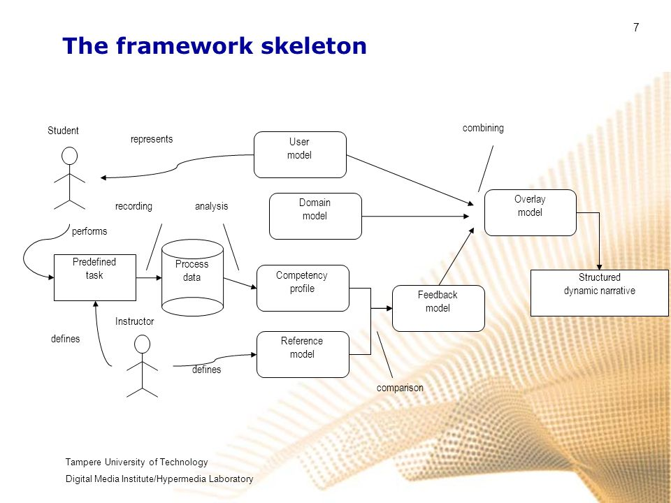 Tampere University of Technology Digital Media Institute/Hypermedia Laboratory 7 The framework skeleton Instructor comparison Predefined task performs