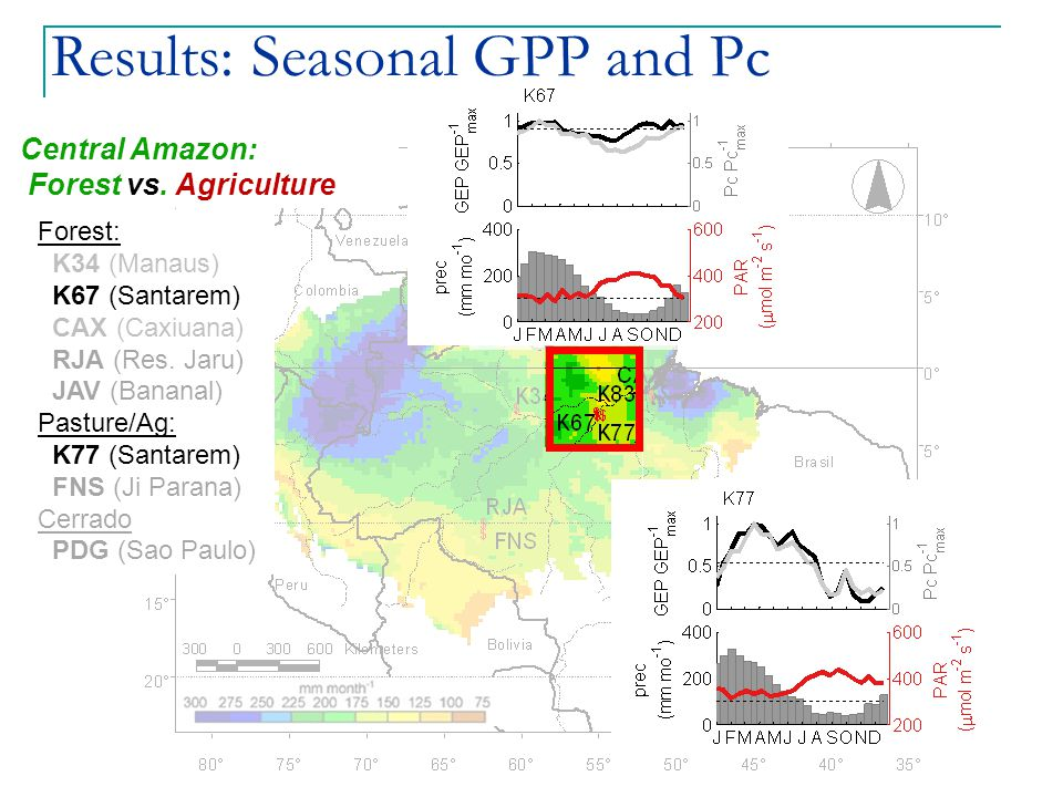 Results: Seasonal GPP and Pc Central Amazon: Forest vs.