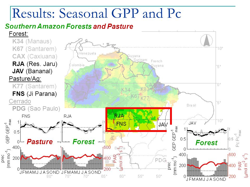 Results: Seasonal GPP and Pc Southern Amazon Forests and Pasture Forest: K34 (Manaus) K67 (Santarem) CAX (Caxiuana) RJA (Res.