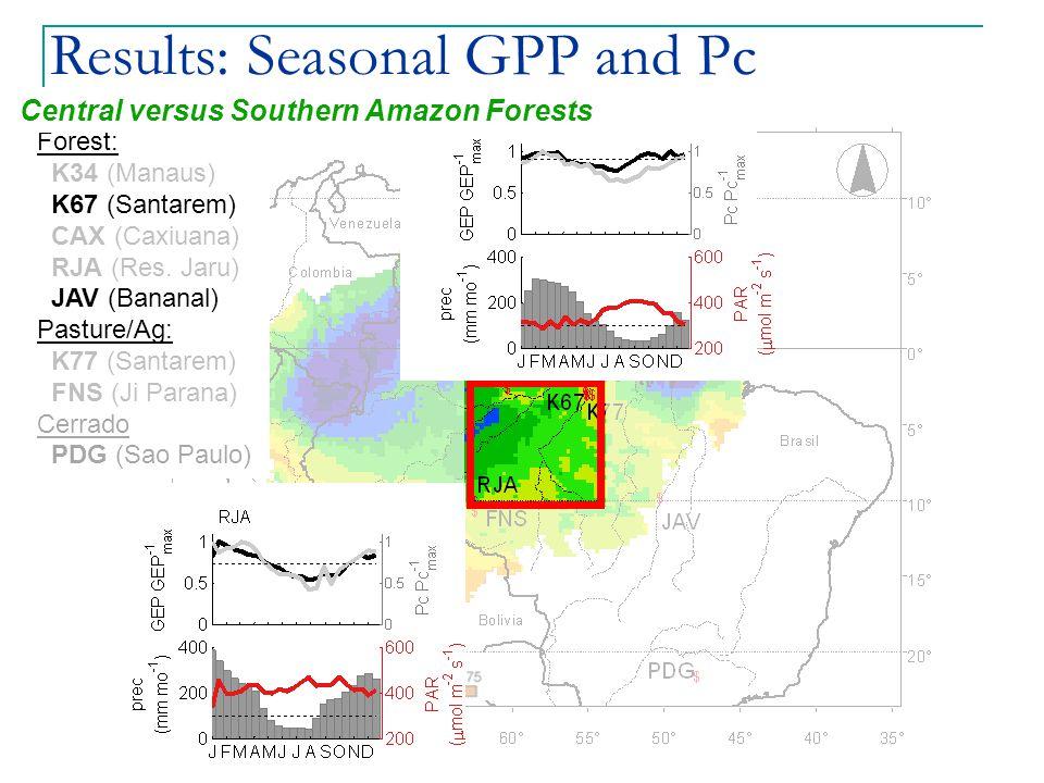 Results: Seasonal GPP and Pc Forest: K34 (Manaus) K67 (Santarem) CAX (Caxiuana) RJA (Res.