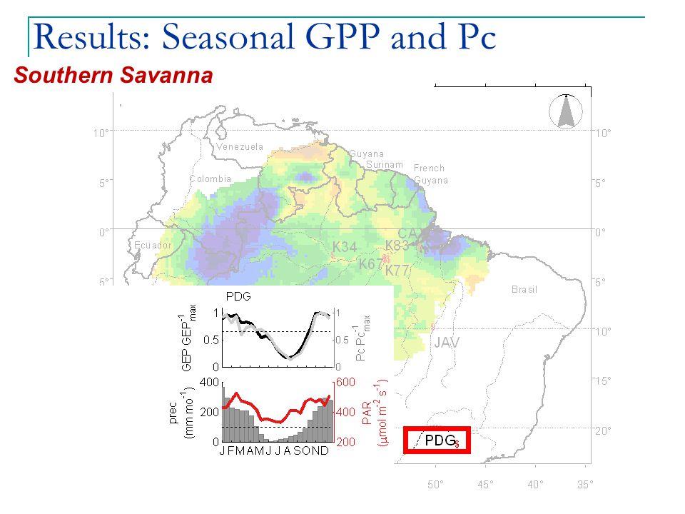 Results: Seasonal GPP and Pc Southern Savanna