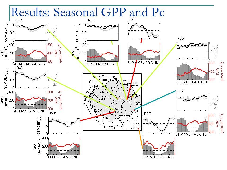 Results: Seasonal GPP and Pc