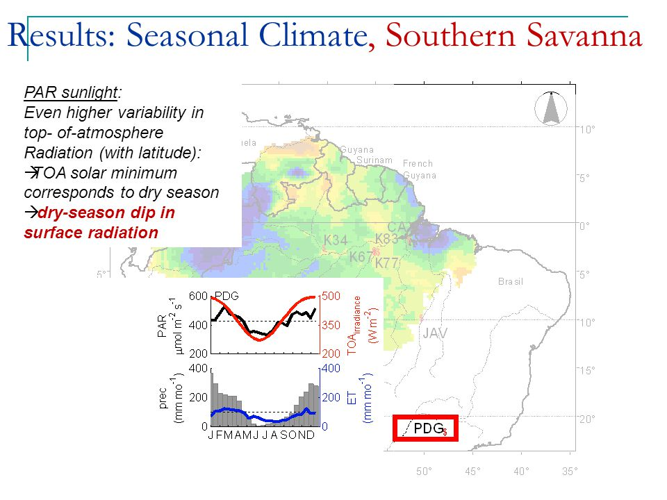 Results: Seasonal Climate, Southern Savanna PAR sunlight: Even higher variability in top- of-atmosphere Radiation (with latitude):  TOA solar minimum corresponds to dry season  dry-season dip in surface radiation