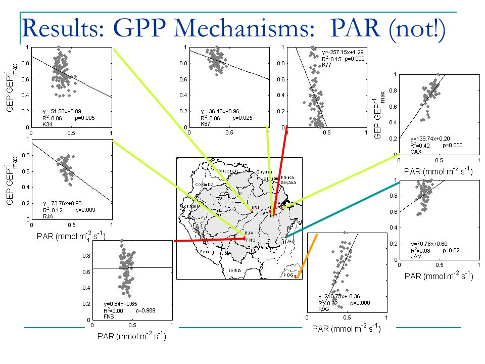 Results: GPP Mechanisms: PAR (not!)
