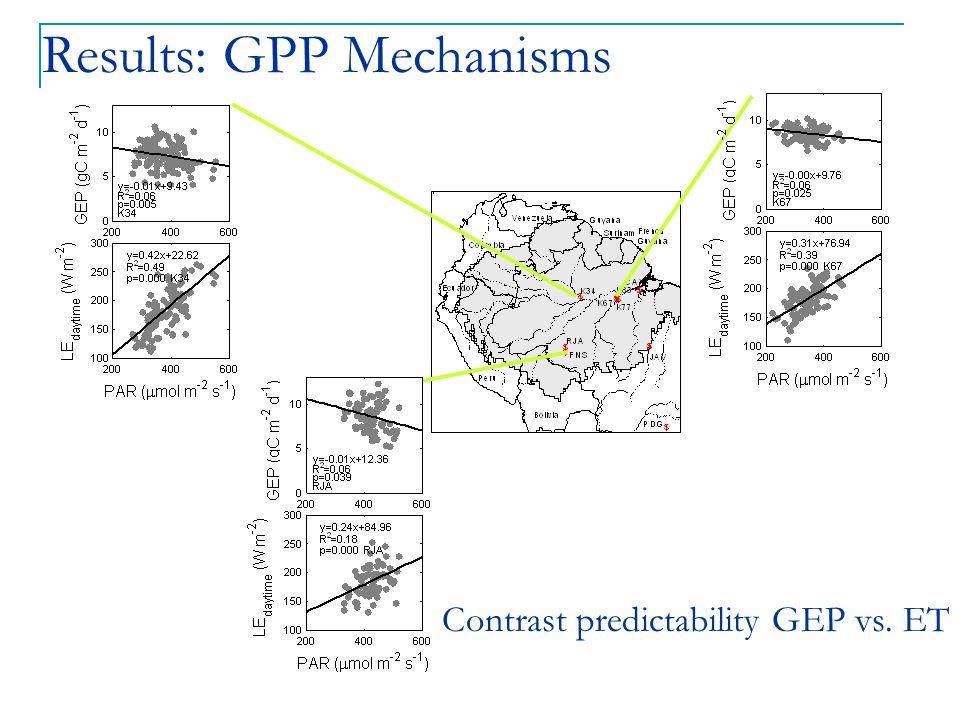 Contrast predictability GEP vs. ET Results: GPP Mechanisms