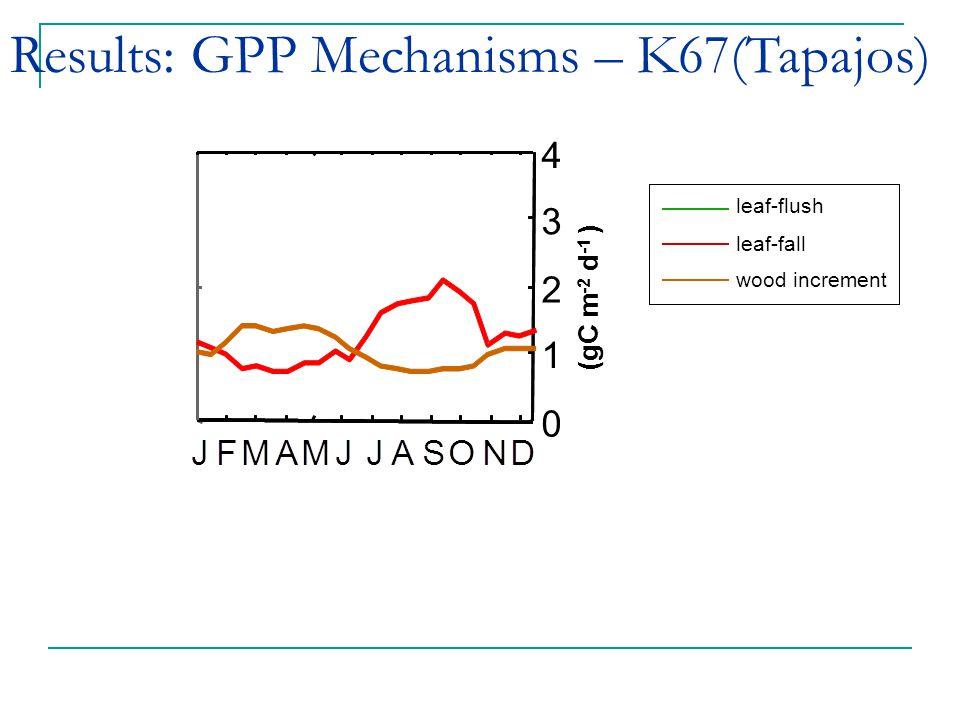 Results: GPP Mechanisms – K67(Tapajos) leaf-flush leaf-fall wood increment (gC m -2 d -1 ) 0 1 2 3 4