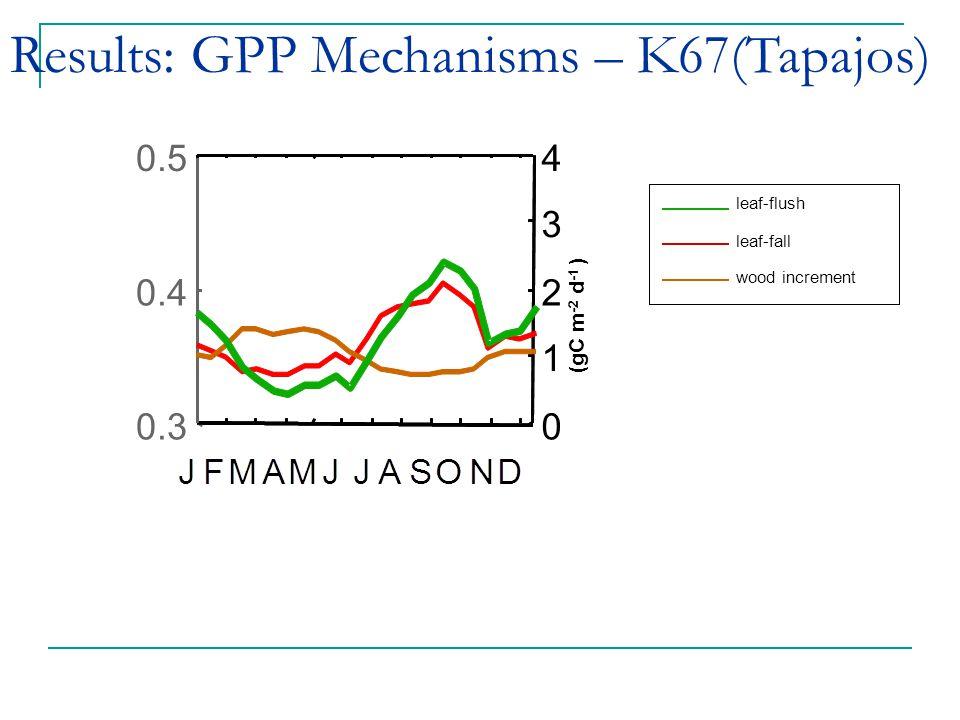 leaf-flush leaf-fall wood increment (gC m -2 d -1 ) 0.3 0.4 0.5 0 1 2 3 4 Results: GPP Mechanisms – K67(Tapajos)