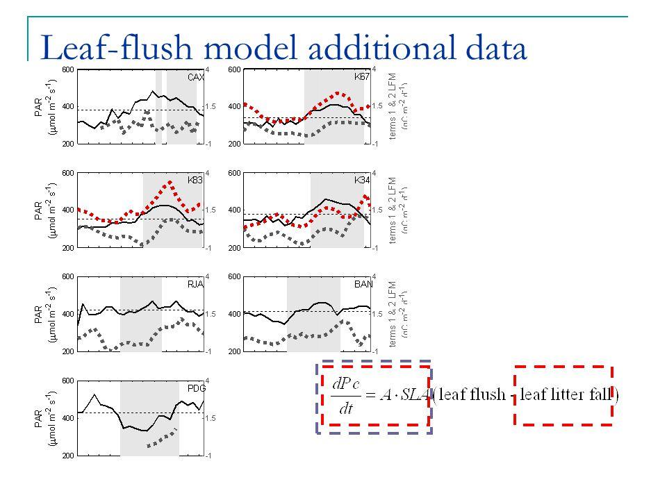 Leaf-flush model additional data