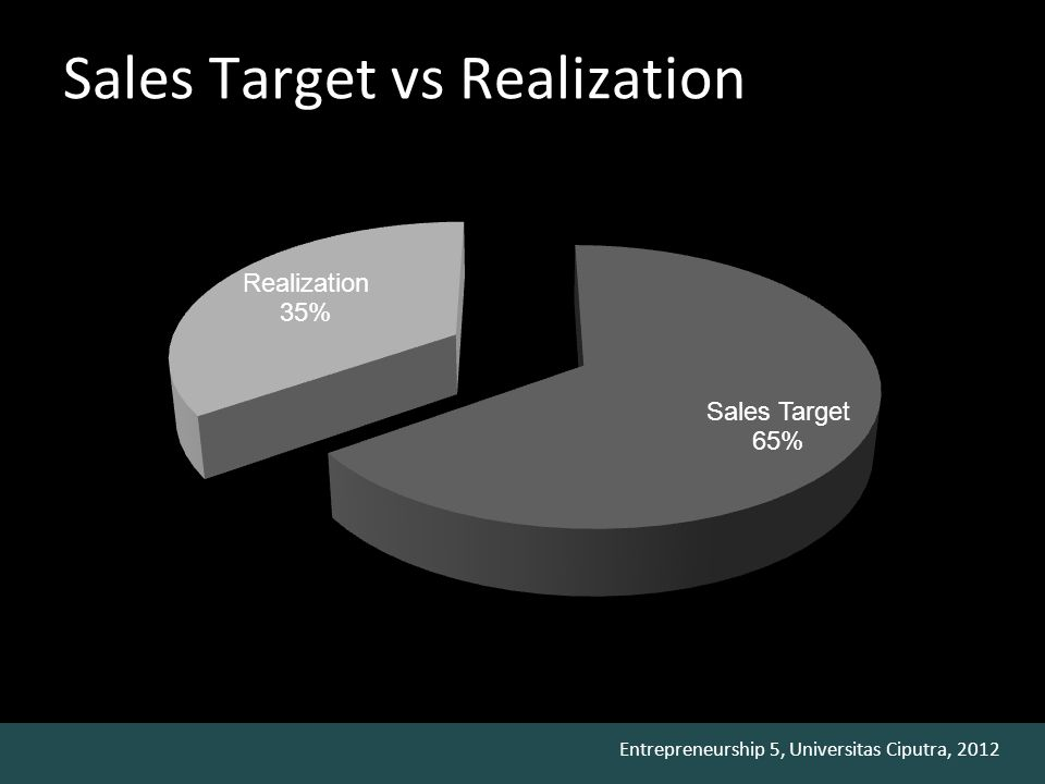 Entrepreneurship 5, Universitas Ciputra, 2012 Sales Target vs Realization