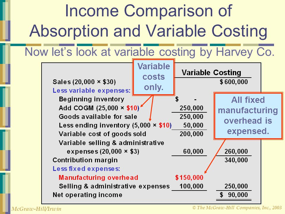© The McGraw-Hill Companies, Inc., 2003 McGraw-Hill/Irwin Now let's look at variable costing by Harvey Co. Variable costs only. All fixed manufacturin
