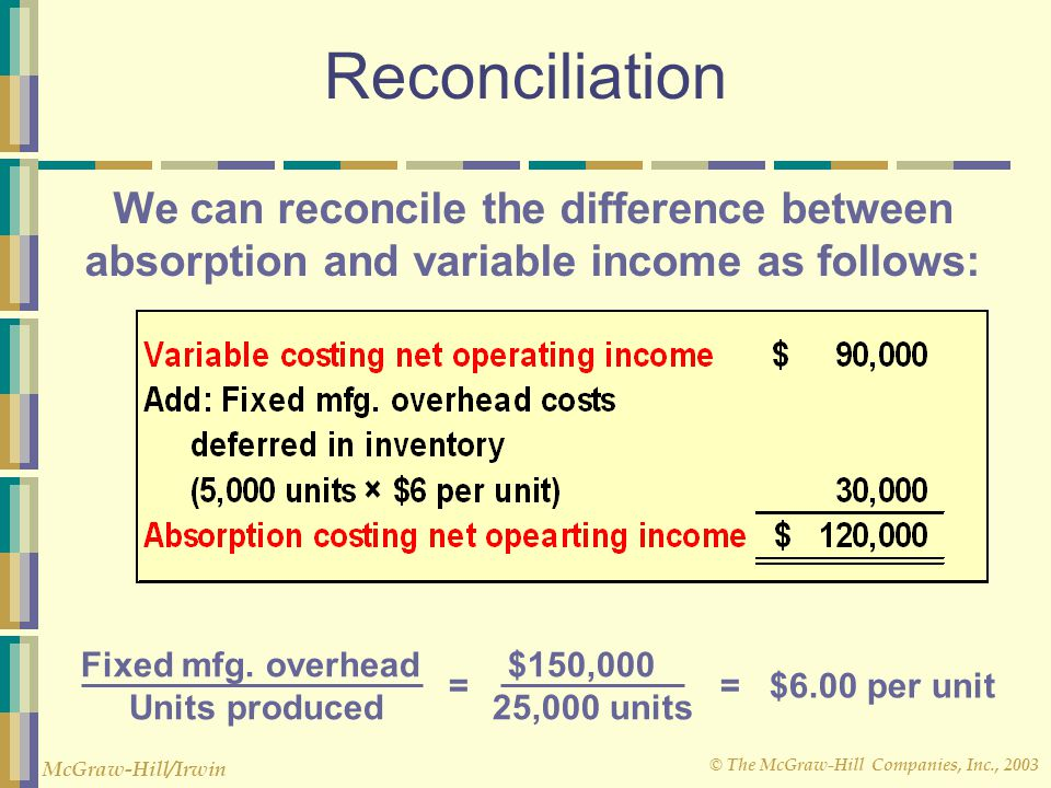 © The McGraw-Hill Companies, Inc., 2003 McGraw-Hill/Irwin Reconciliation Fixed mfg. overhead $150,000 Units produced 25,000 units = = $6.00 per unit W