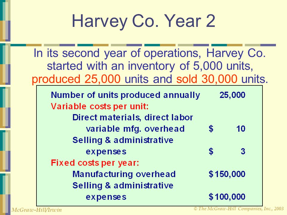 © The McGraw-Hill Companies, Inc., 2003 McGraw-Hill/Irwin Harvey Co. Year 2 In its second year of operations, Harvey Co. started with an inventory of