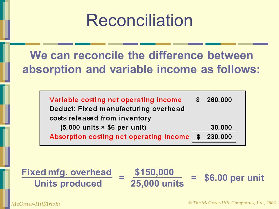 © The McGraw-Hill Companies, Inc., 2003 McGraw-Hill/Irwin Reconciliation We can reconcile the difference between absorption and variable income as fol