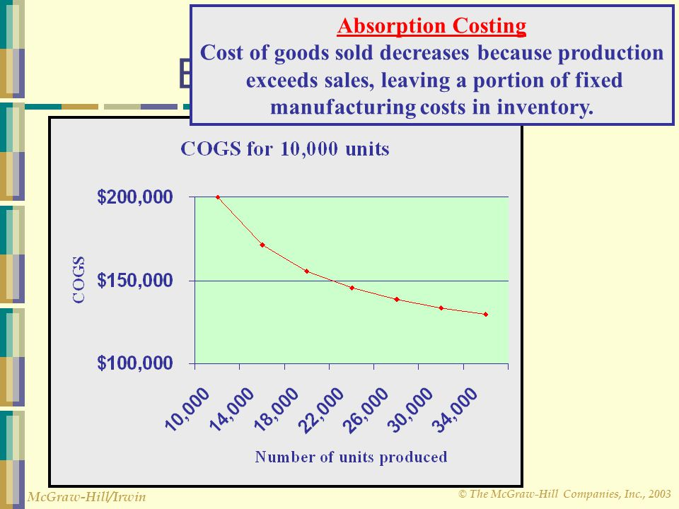 © The McGraw-Hill Companies, Inc., 2003 McGraw-Hill/Irwin Note on the Effects of Volume Absorption Costing Cost of goods sold decreases because produc